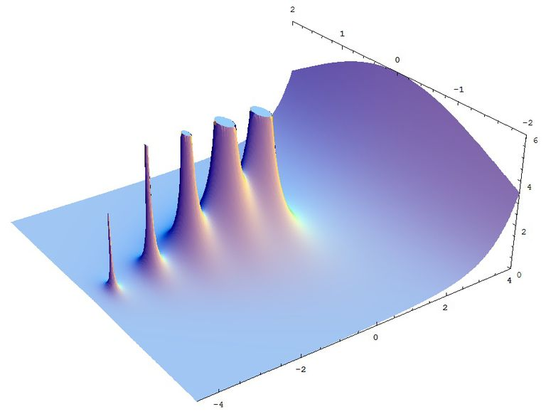 3D rendering of gamma function.