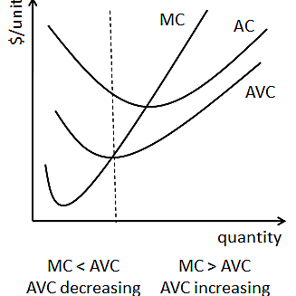 Relationship Between Marginal And Average Variable Costs