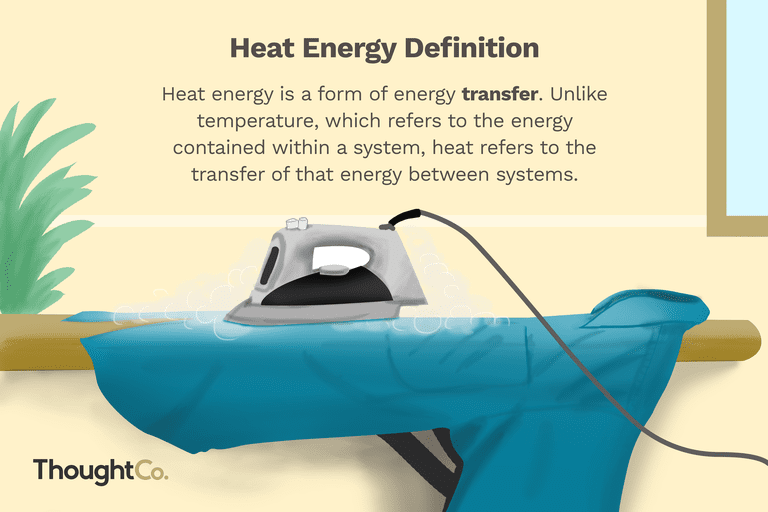 Illustration of an iron on a piece of clothing, with the definition of heat energy above it