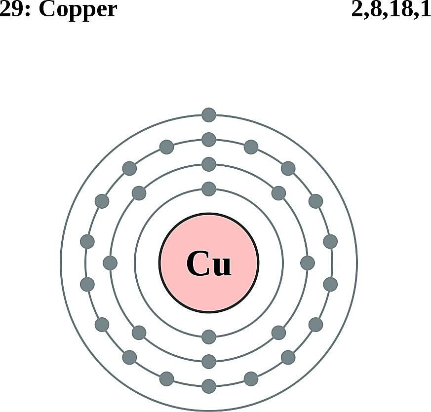This diagram of a copper atom shows the electron shell.