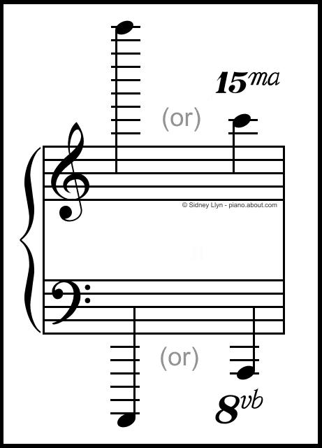 Reading Ledger Lines In Sheet Music