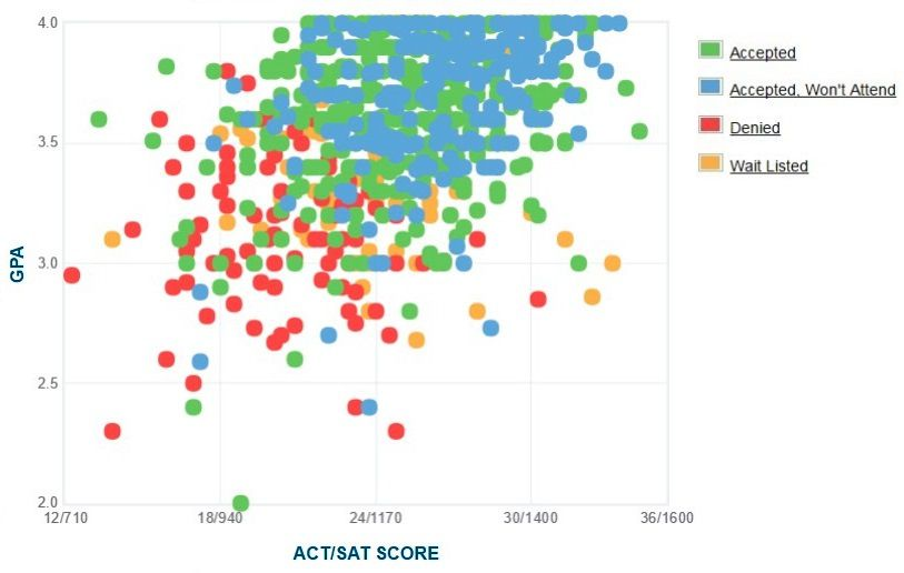 Christopher Newport University Applicants' Self-Reported GPA/SAT/ACT Graph.