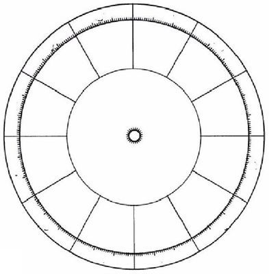 The Purpose Of An Astrological Wheel And Birth Charts