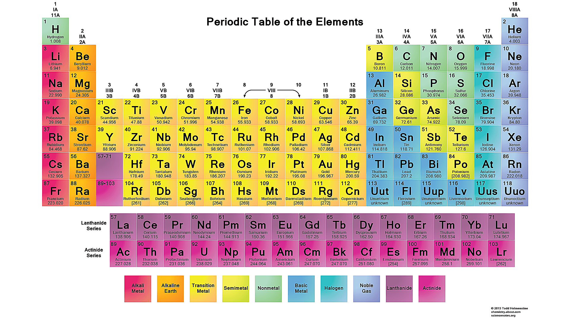 This Is A Periodic Table Wallpaper With White Background
