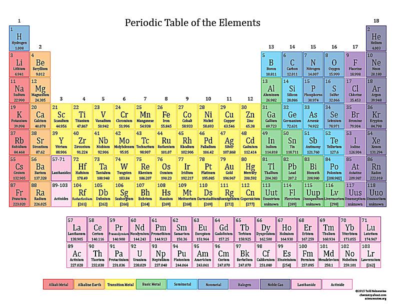 Basic Printable Color Periodic Table