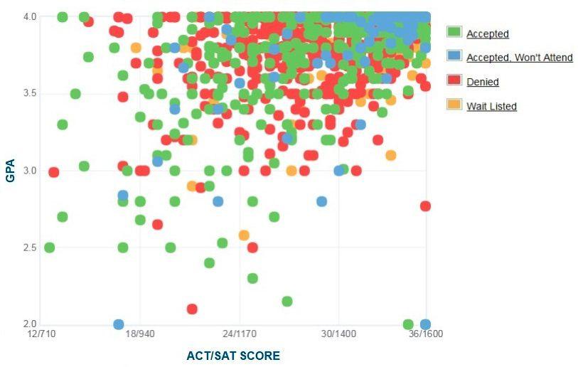 harvard university gpa  sat score  and act score graph