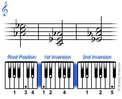 B Flat Augmented Triad Major Piano Treble Tri...