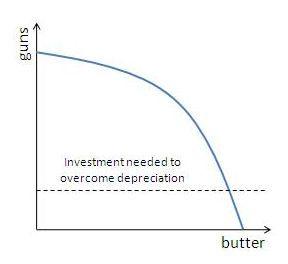 kemungkinan produksi kurva trade off antara dua opsi