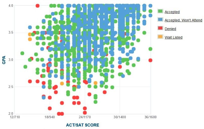 Iowa State University Applicants' Self-Reported GPA/SAT/ACT Graph.