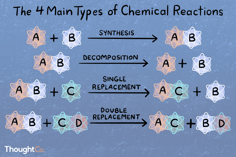 The 4 Main Types of Chemical Reactions: synthesis, decomposition, single replacement, double replacement