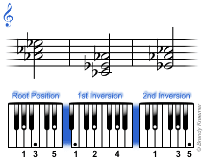 Minor Piano Triads