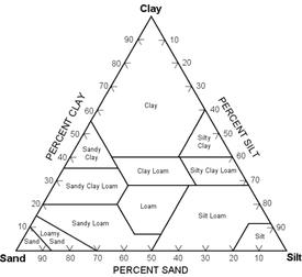 Sand-Silt-Clay Classification Diagram