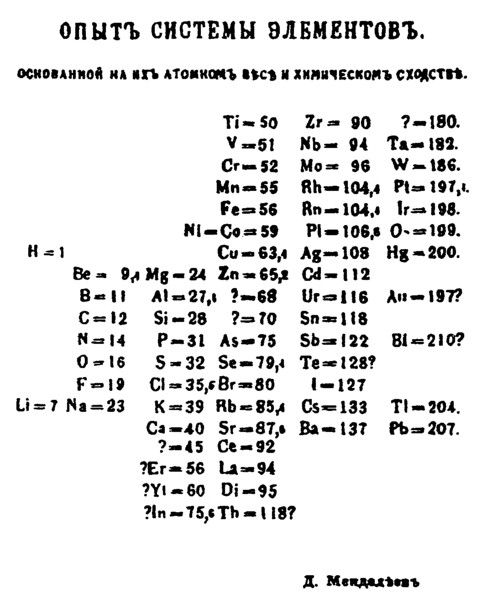 Mendeleev is credited with creating the first real periodic table of the elements.