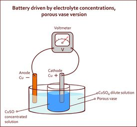 Diagram of a battery