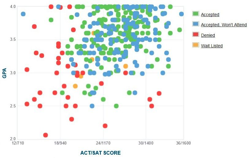 Scripps College Applicants' Self-Reported GPA/SAT/ACT Graph.