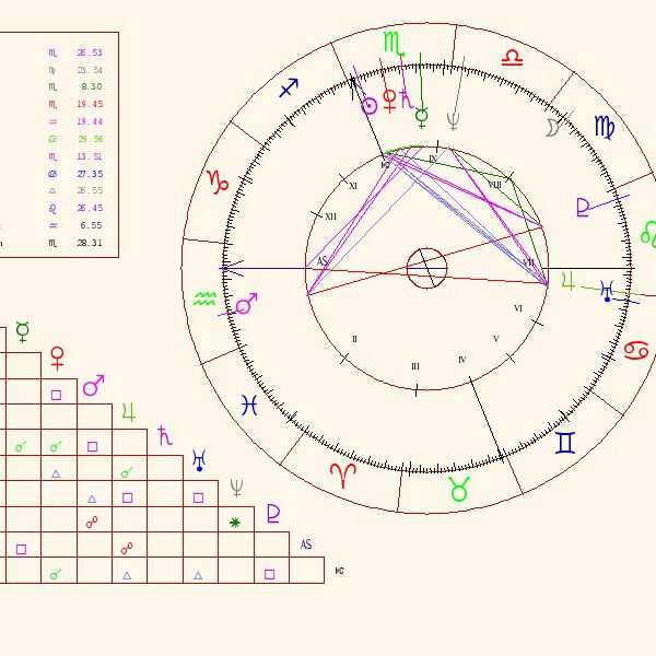 Chart Elements Parts Of The Astrological Birth Chart