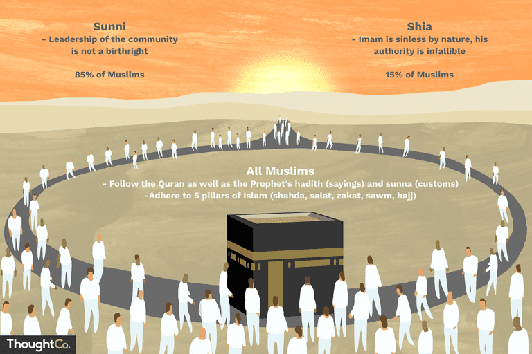 what are the major differences between sunni and shia islam