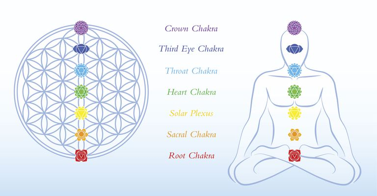 Diagram of Chakras with their colors.