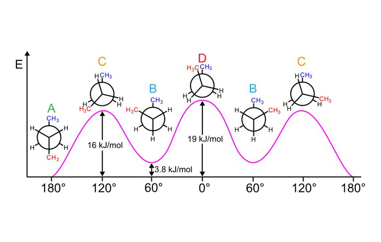 Newman projections of butane conformers and their relative energy differences.