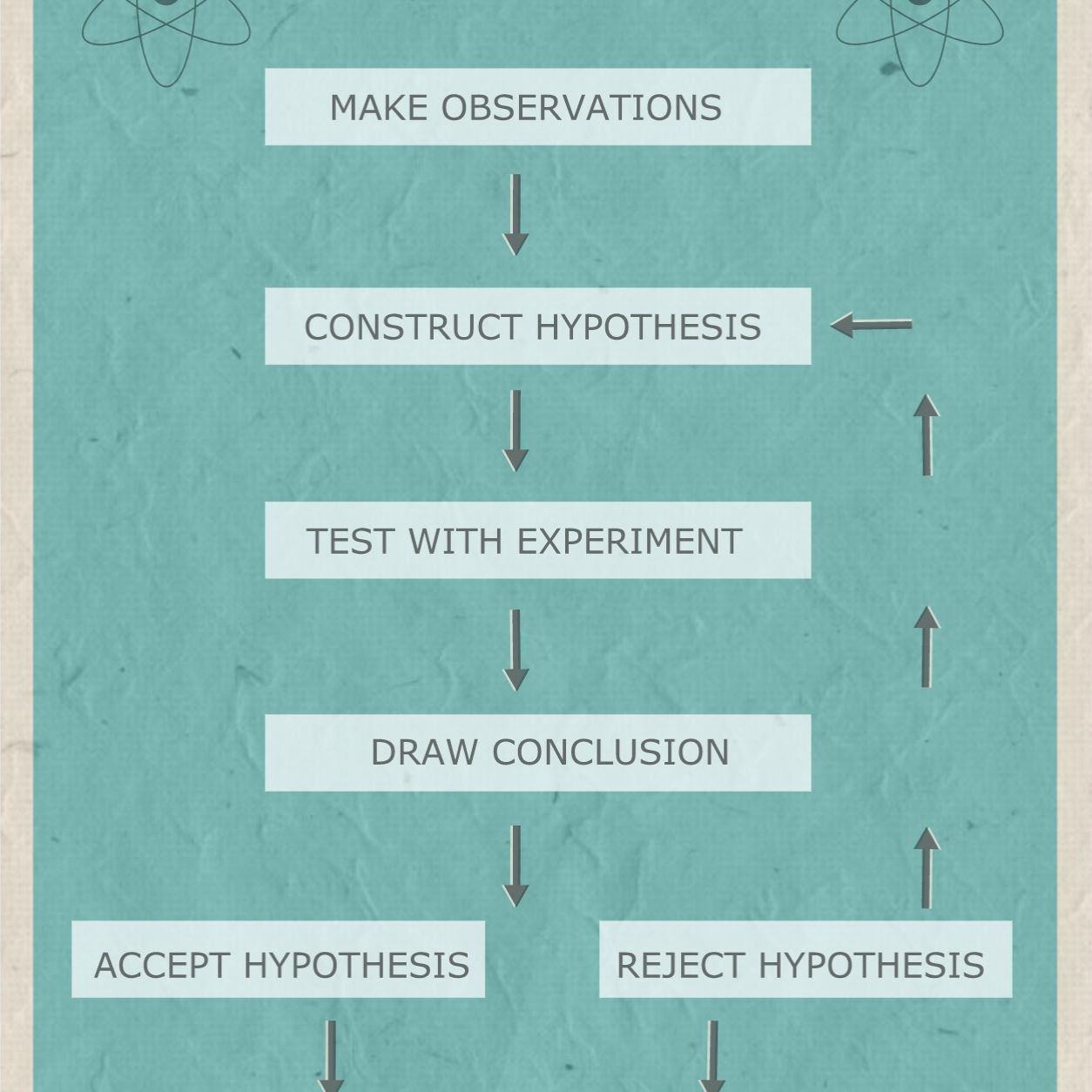 This flow chart diagrams the steps of the scientific method.