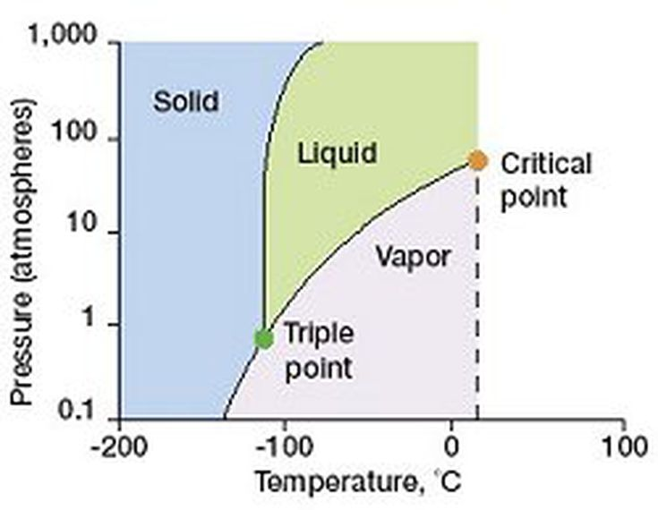 Definition Of A Phase Diagram