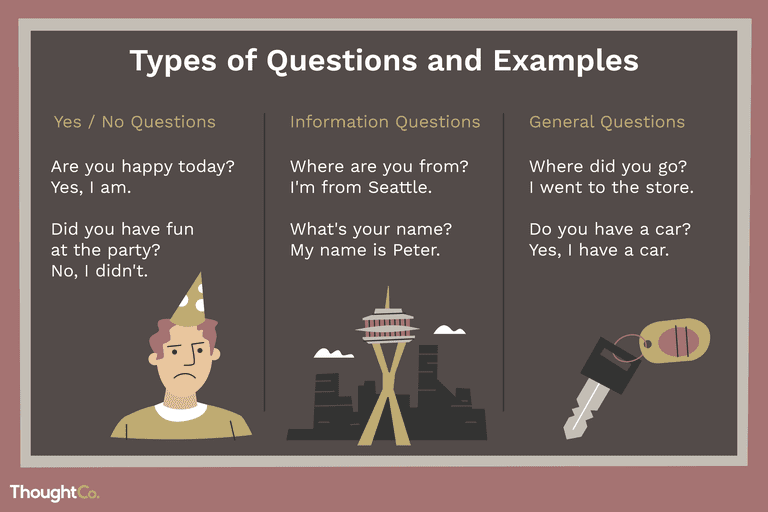 esl  learn some basic types of english questions