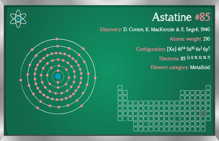 Astatine element facts