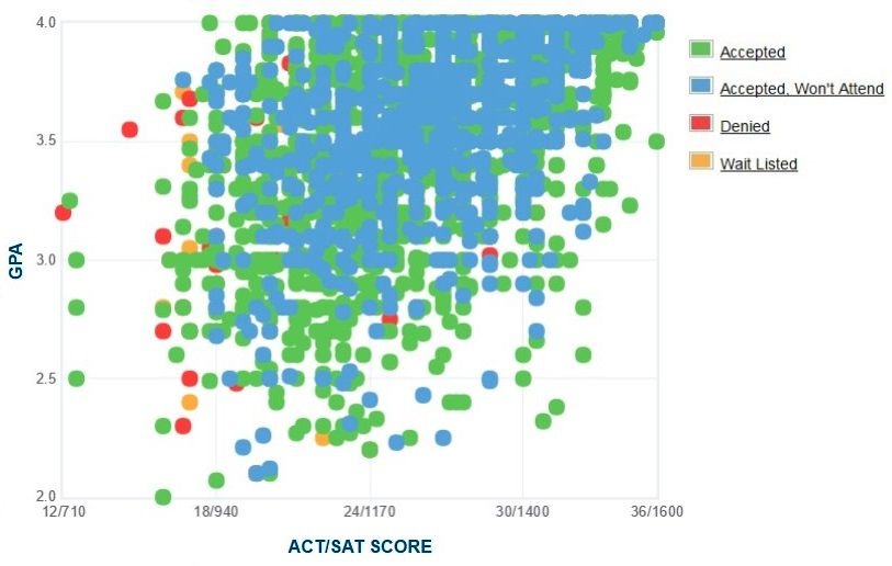 University of Alabama Applicants' Self-Reported GPA/SAT/ACT Graph.