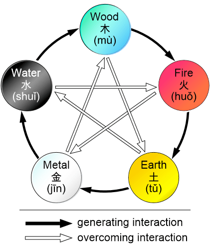 What Are the 5 Traditional Elements?