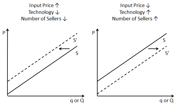 5 non price determinants of demand