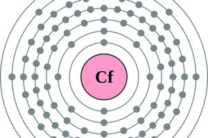 This is the electron configuration of a californium atom.