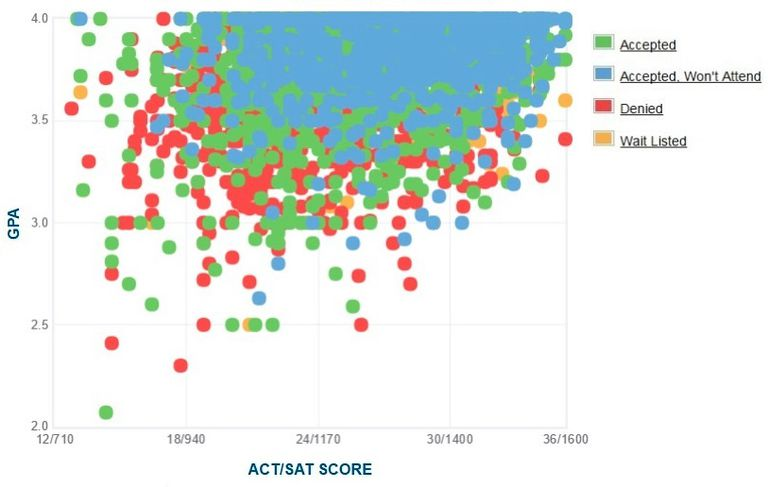 UC Irvine GPA, SAT and ACT Data for Admission