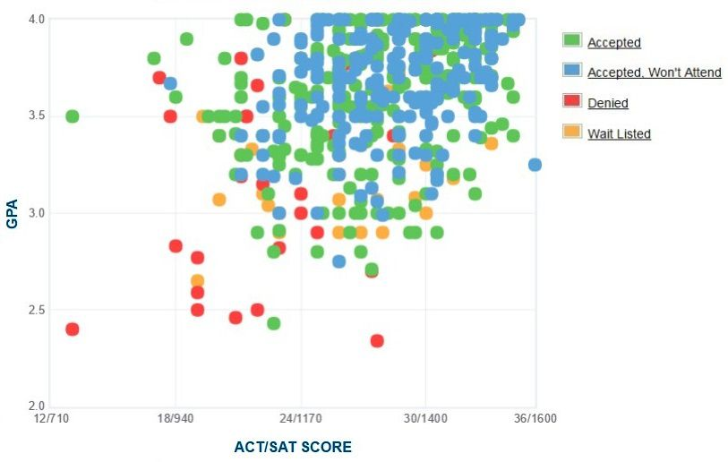 The College of Wooster Applicants' Self-Reported GPA/SAT/ACT Graph.