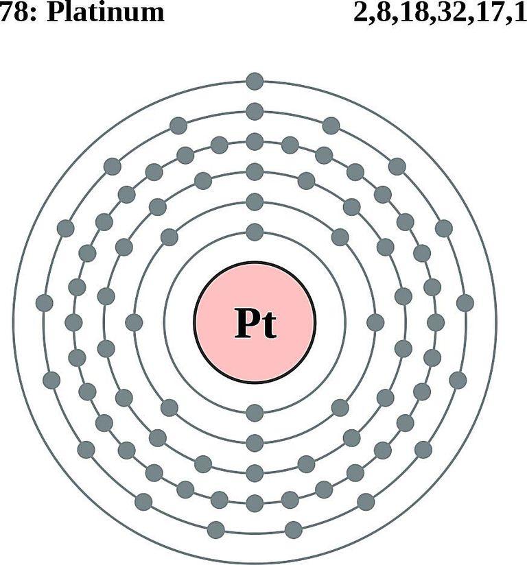 Atoms diagrams electron configurations of elements platinum atom electron shell diagram ccuart Gallery