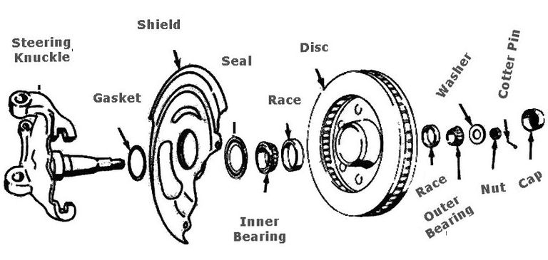 Replacing A Front Wheel Bearing 281415
