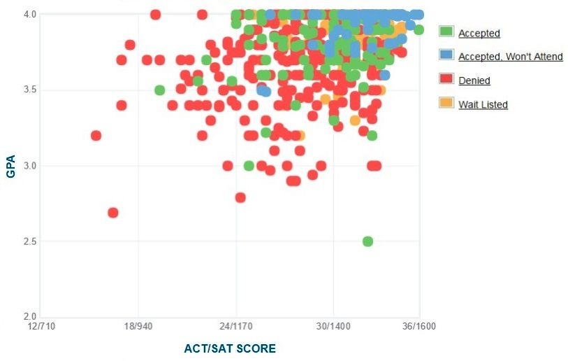 Barnard College Applicants' Self-Reported GPA/SAT/ACT Graph.