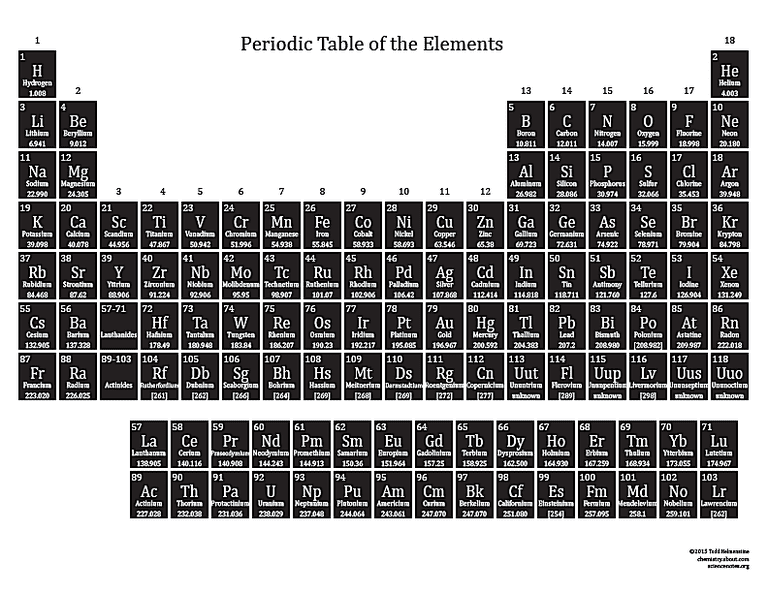 Basic printable color periodic table 2015 printable periodic table white on black urtaz Images