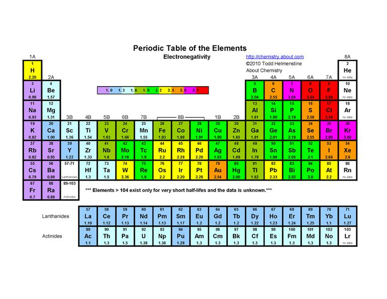 This Periodic Table Indicates Each Element S Electronegativity