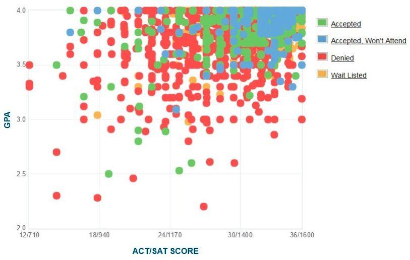 Washington University Applicants' Self-Reported GPA/SAT/ACT Graph