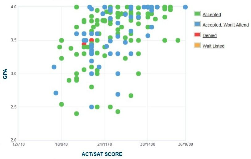 Benedictine College GPA, SAT and ACT Data for Admission