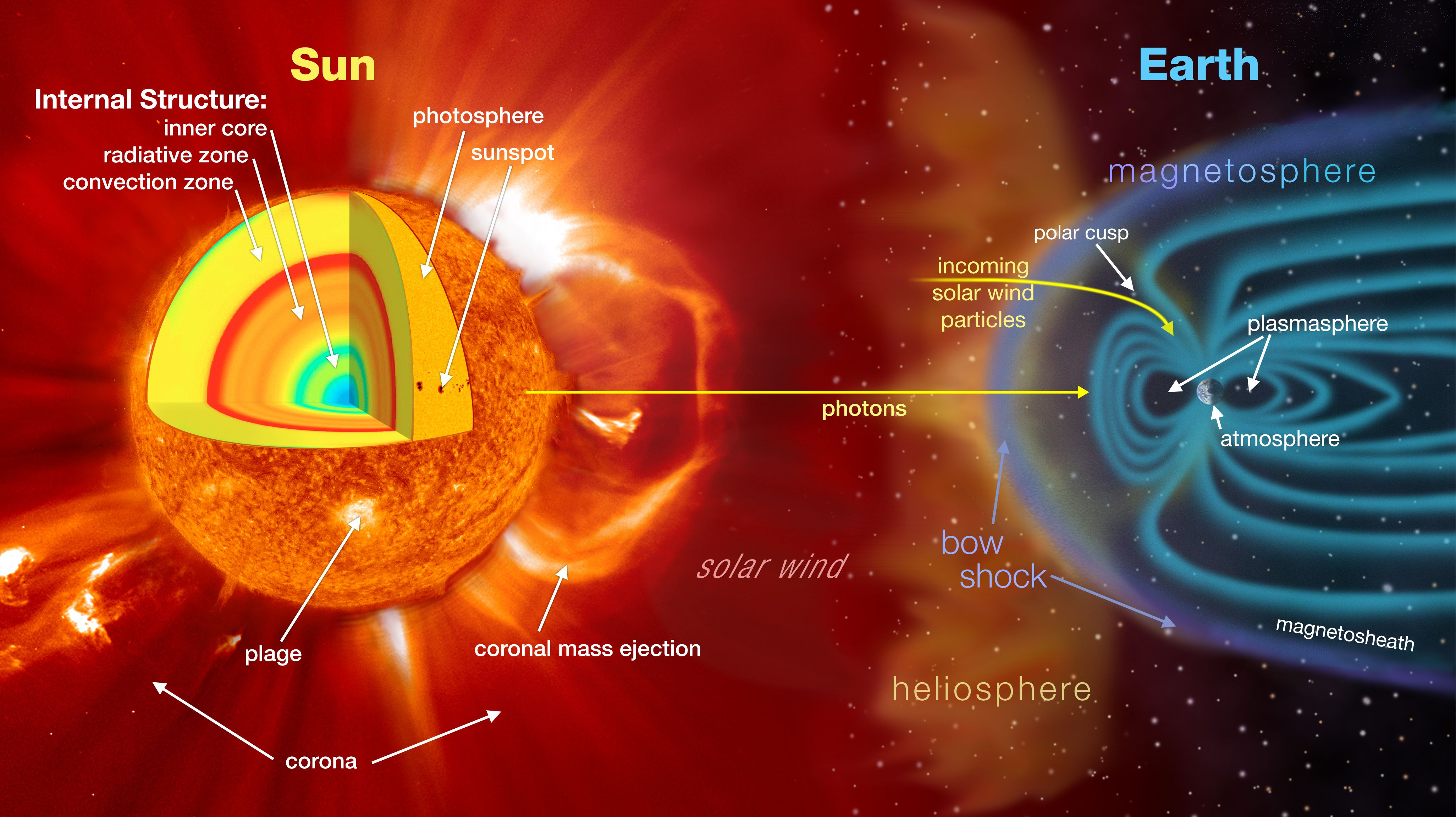 EarthSunSystem_HW.jpg