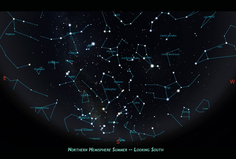 Northern hemisphere summer constellations.