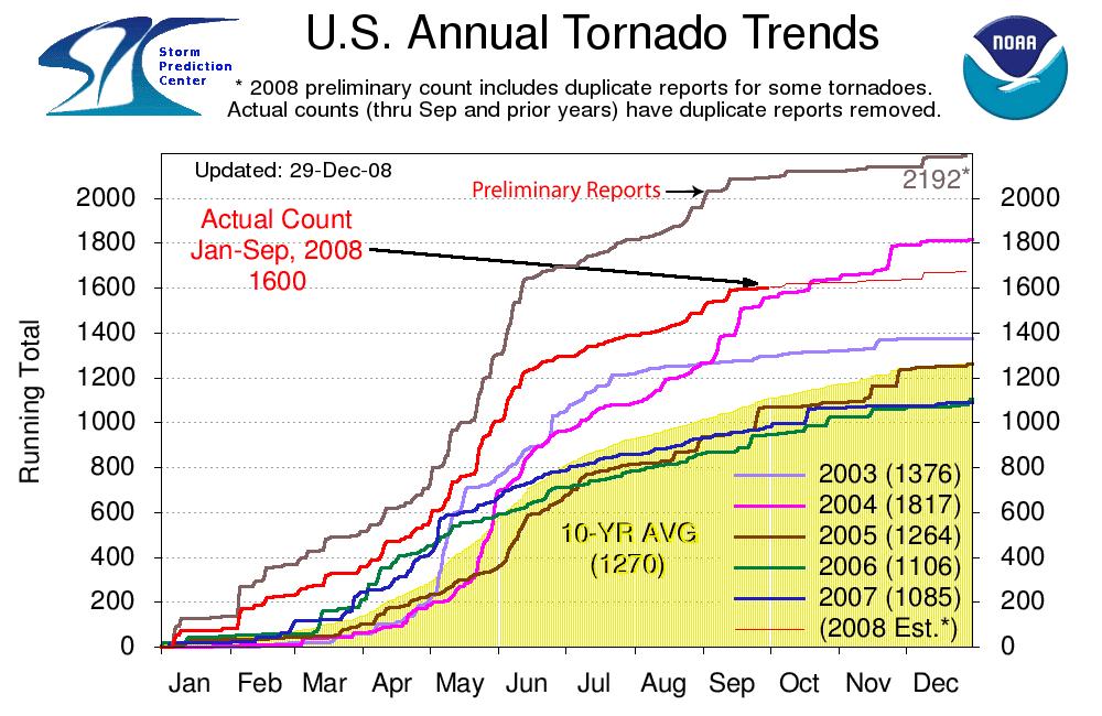 10th Deadliest Tornado Year