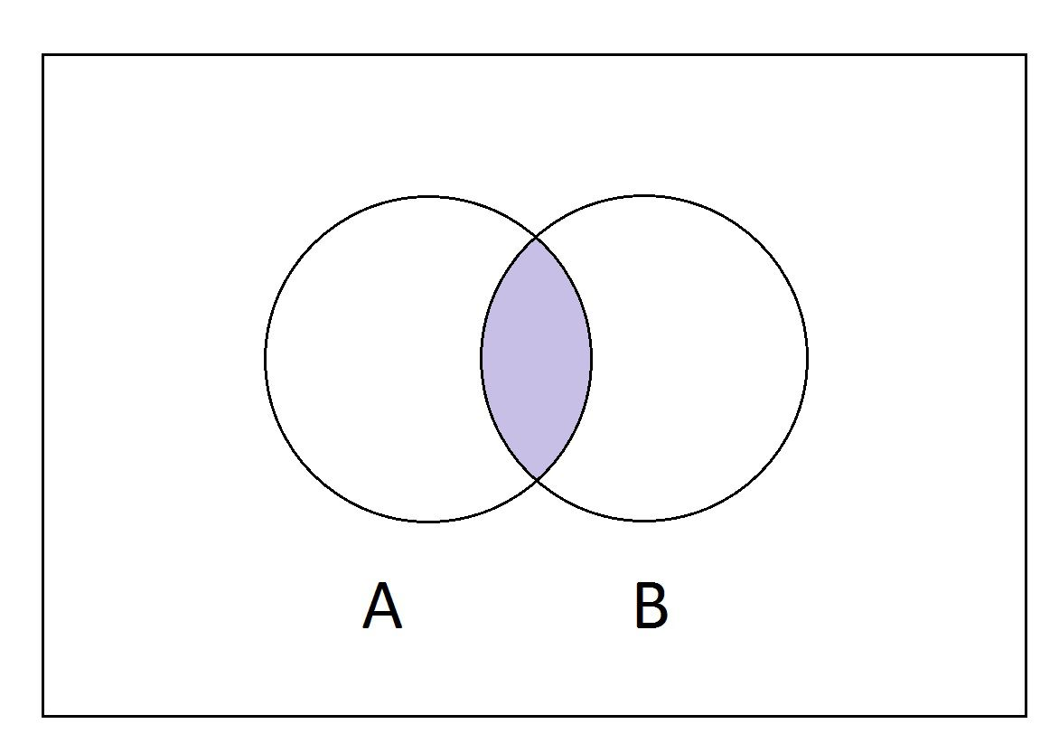What Is The Intersection Of Two Sets