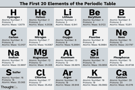 Illustration of the first 20 elements in the periodic table
