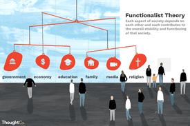 The Careful Balance of Functionalist Theory