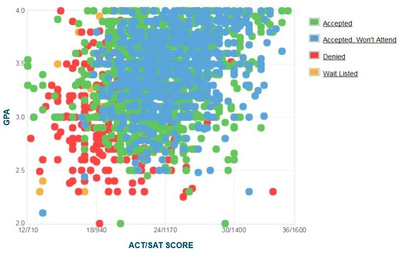 fau  gpa  sat scores and act scores for admission