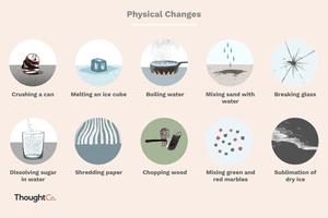Examples of 10 different physical changes
