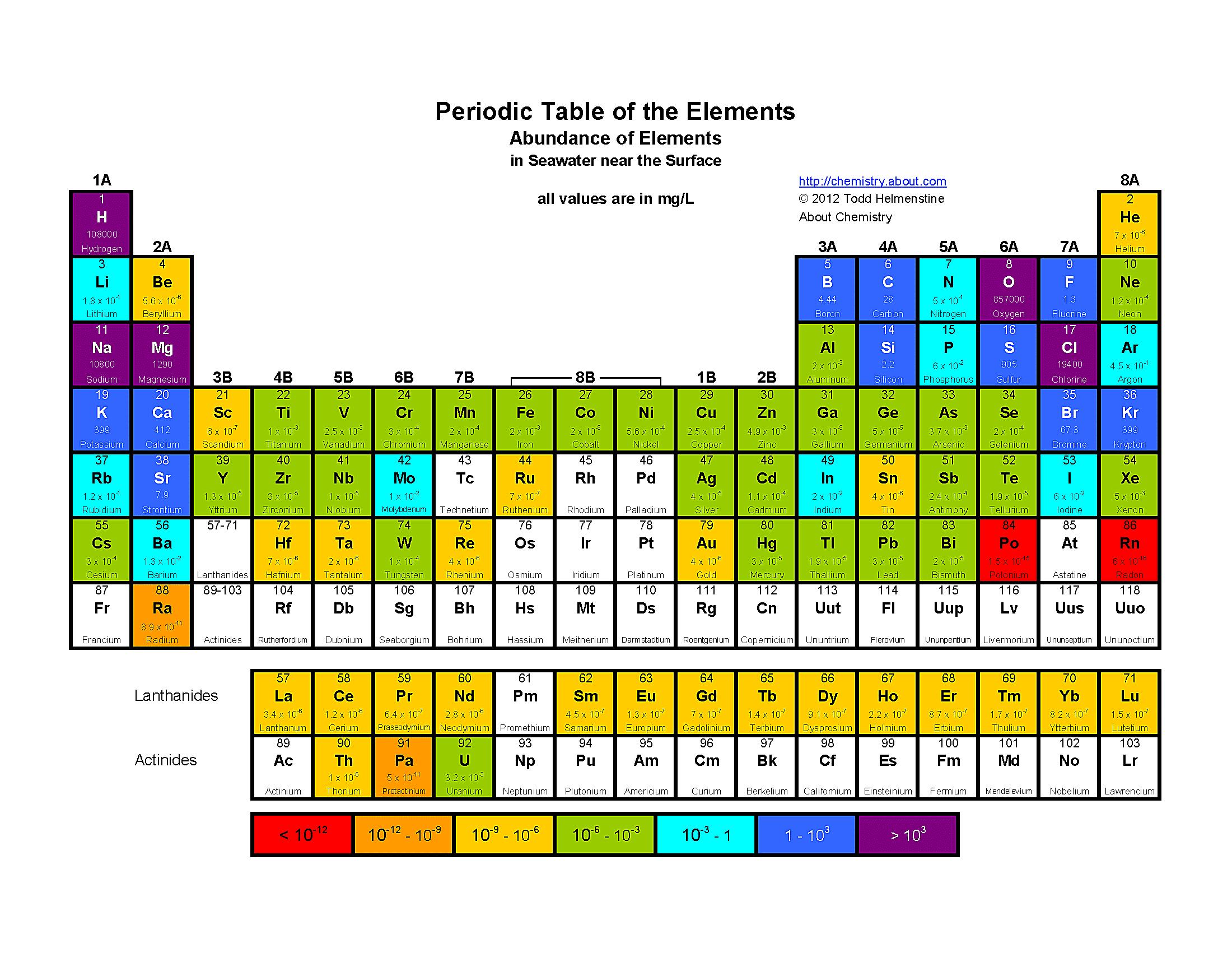 Free printable periodic tables pdf urtaz Choice Image