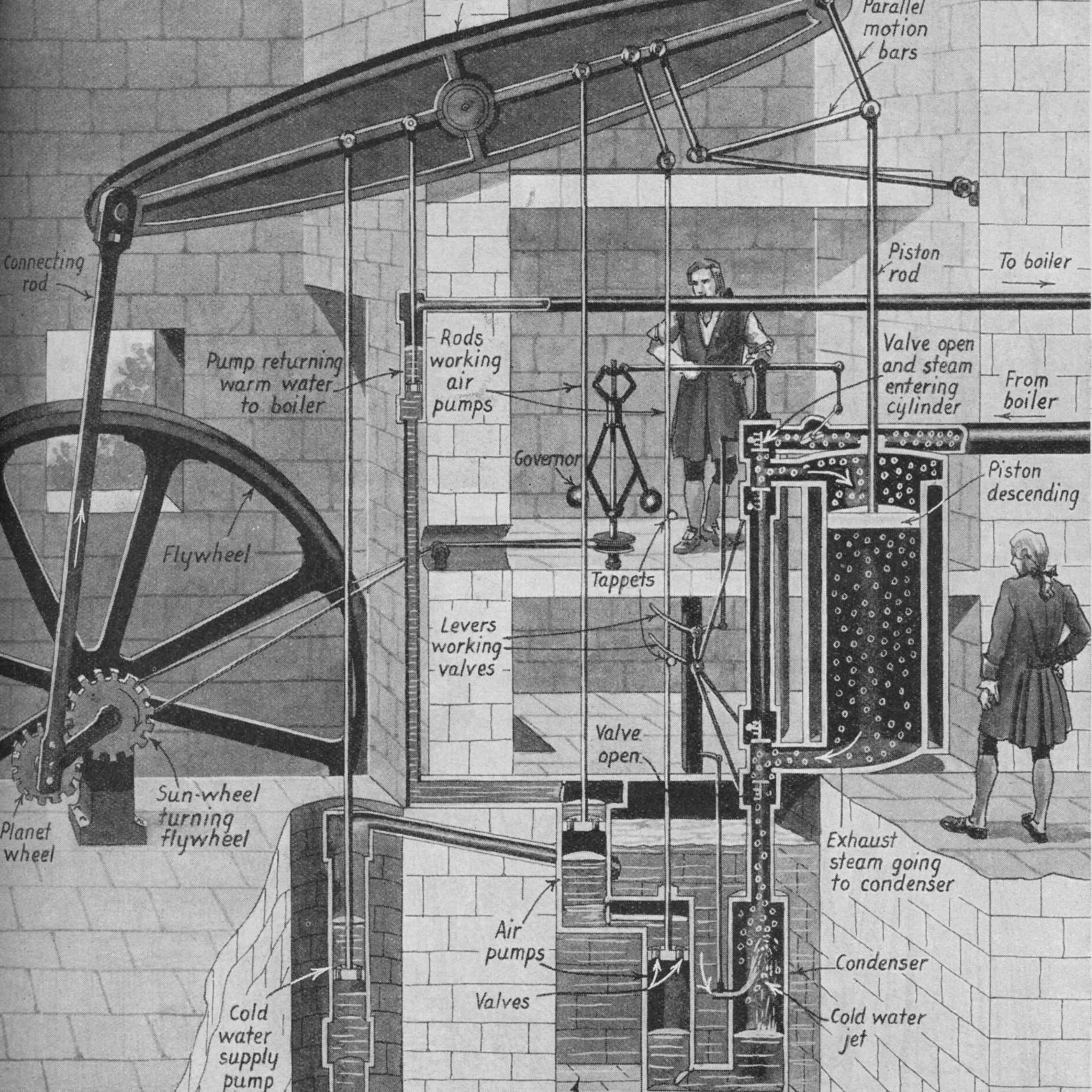 Illustration showing James Watt's (1736-1819) revolutionary invention with explanatory diagram of its functioning.